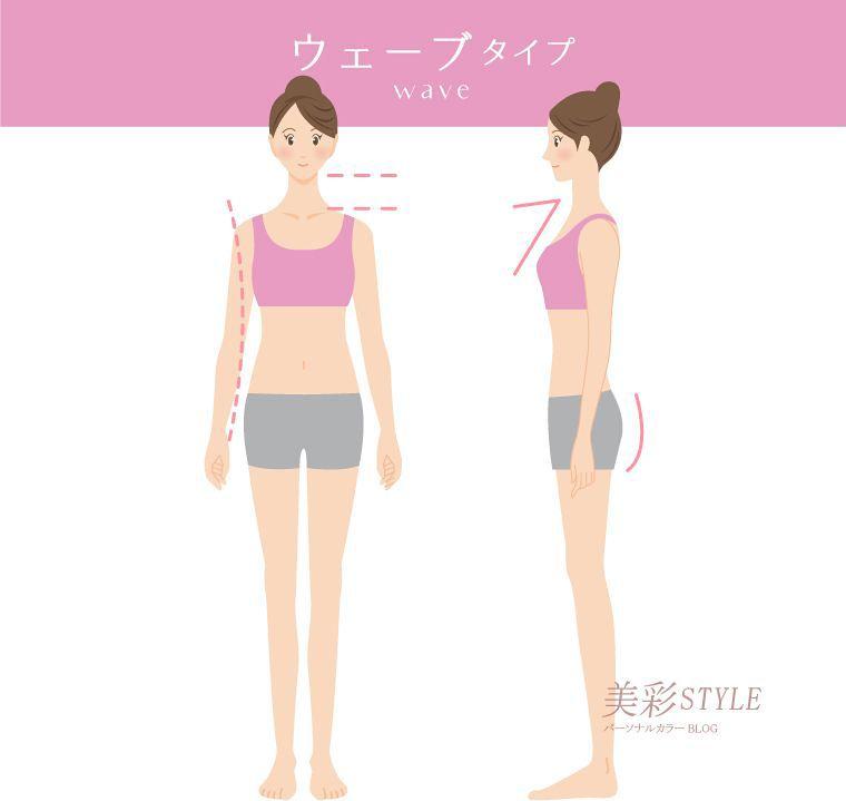 骨格ウェーブタイプの特徴